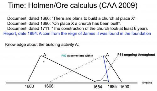 Figure 4. Holmen-Ore Calculus.